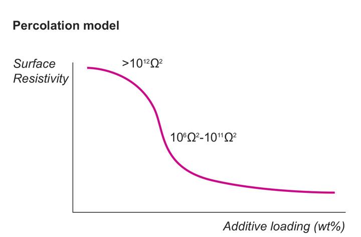 Percolation-Curve